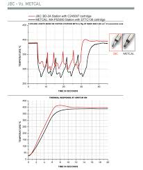 Metcal Soldering Tip Chart Jbc Cd 1be Recovery Time Page 1