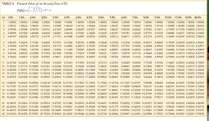 pv annuity table bruin present value annuity factor tables net present value tables annuity