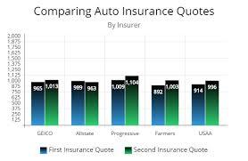 Car Insurance Comparison Chart Progressive Car Insurance Loyalty Chart Bedowntowndaytona Com