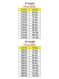 Pole Vault Plug Size Chart Products Essx