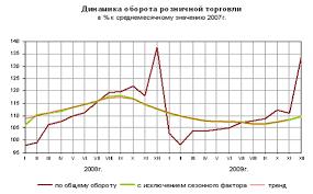 Курсовая работа Розничная торговля и ее функции Процессы происходящие в целом в сфере розничной торговли характерны для субъектов Российской Федерации но в каждом субъекте имеется своя специфика