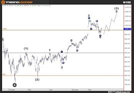 Euronext 100 N100 Elliott Wave Analysis The Euronext 100