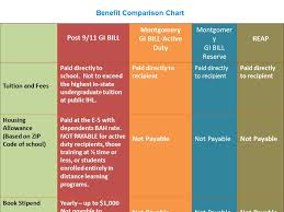 Post 9 11 Gi Bill Chapter 33 Effective 1 Aug Ppt Download
