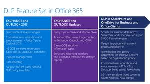Dlp Office 365 Overview Of Data Loss Prevention Policies In Office 365