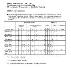 Clutch Troubleshooting Chart Fourtitude Com Troubleshooting An 01v Expected To Find A