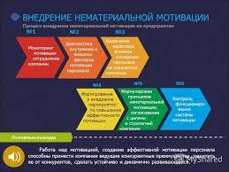 Диплом бесплатно мотивация персонала Коллекция картинок Дипломная работа мотивация деятельности персонала