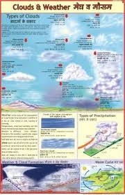 Clouds Weather Charts