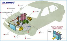 how car air conditioner works. air-con-diagram-min how car air conditioner works