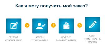 Купить диссертацию очень просто на сайте ru Купить кандидатскую диссертацию и заниматься своей основной деятельностью
