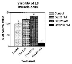 Bar Chart Illustrating Cell Respiration Viability Measured