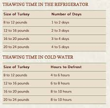Turkey Thaw Time Chart Thawing Turkey Time Chart Every Year I Need To Look This Up