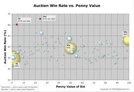 Penny Values Chart Bidslammer Blog Page 10