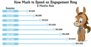 Average Engagement Ring Cost How Much Should You Really Spend On Engagement Ring In 2019