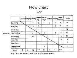 Plant Layout Algorithm