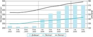 Курсовая работа Рынок туристических услуг ru Внешняя торговля товарами и услугами США в 2003 2005 гг млрд долл США