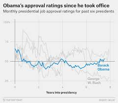 How Obamas Rising Approval Ratings Compare With Recent