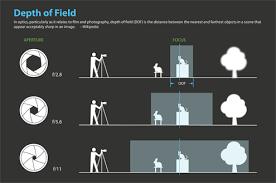 Photography Depth Of Field Chart Beginner Depth Of Field Diagram Aperture Photography