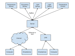 Block Diagram Of Home Automation System Bluetooth