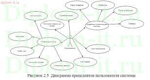 Дипломная работа по информатике Проектирование информационной  Проектирование информационной системы фотосалона Работа подготовлена и защищена в 2015 году в Российском государственном аграрном университете