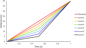 A Distance Time Graph Of The Different Levels Used In A