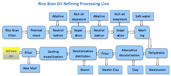 process flow diagram rice mill the wiring diagram process flow diagram rice mill wiring diagram wiring diagram