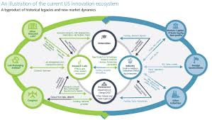 innovation drives competitiveness but what drives innovation that s long been a strength but spending in these areas has stagnated over the last decade and the government contribution
