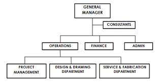 Event Organizational Chart Organizational Chart Onemari