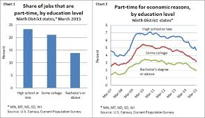 Fedgazetteroundup Part Time Work And Education School Pays