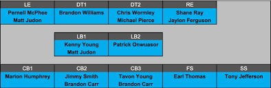 Depth Chart Baltimore Ravens Baltimore Ravens 2019 Underrated Playoff Contender Suuma Eu