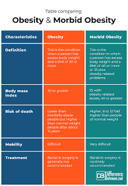 Difference Between Obesity And Morbid Obesity Difference