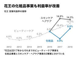 営業 利益 率