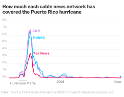 Puerto Rico Charts How The Media Ignored Puerto Rico In One Chart Vox