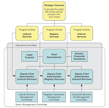 Government Of Alberta Organizational Chart Archived Courts Administration Service 1 3