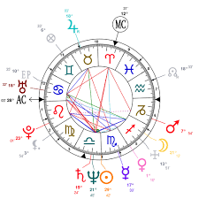 Astrology And Natal Chart Of Jeff Goldblum Born On 1952 10 22