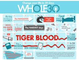 Timeline Printout Your Exclusive Januarywhole30 Share Graphics And Printable