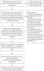 Кредитный договор права и обязанности сторон lieseabrig s diary Содержание обязательства возникающего на основании заключенного кредитного договора составляют Тема Кредитный договор права и обязанности сторон