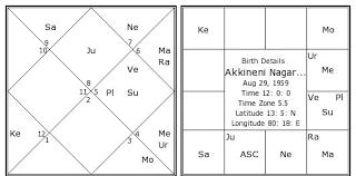 Akkineni Nagarjuna Birth Chart Akkineni Nagarjuna Kundli