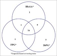 Comparison Of Hemoglobin A1c With Fasting And 2 H Plasma