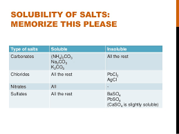 Acids Bases And Salts Chemistry O Level