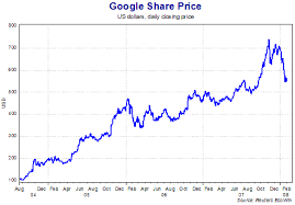 Google Stock Quote Cool Google Stock Quote Fair Google Finance Adds Realtime Stock Quotes