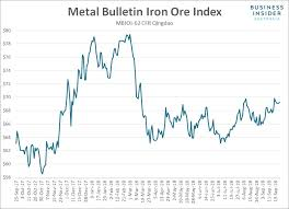 Macquarie Explains Why Volatility In Iron Ore Markets Could