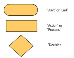 End Of Process Flow Chart Symbol Teach Ict A2 Level Ict Ocr Exam Board Entity Relationship