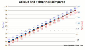 Celsius To Fahrenheit Charts Cool How Thermometers Work Types Of Thermometers Compared