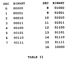 Binary Code Chart Destiny 2trading Binary Numbers List