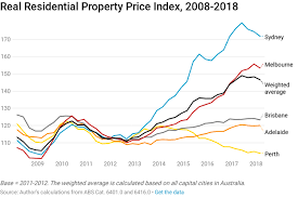 Australia Property Market Outlook 2020 A Complete Overview