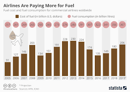 Fuel Price Chart 2014 Chart Airlines Are Paying More For Fuel Statista