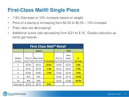 Usps Rate Chart 2019 January 2019 Usps Rates Increase Webinar Presentation