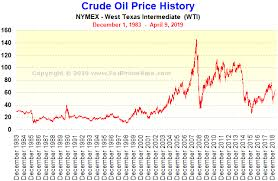 Prime History Chart You Will Love Prime History Chart 2019