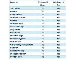 Windows 10 Home Vs Windows 10 Pro Whats The Difference