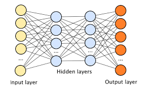 Deep Neural Network The Limits And Challenges Of Deep Learning Techtalks